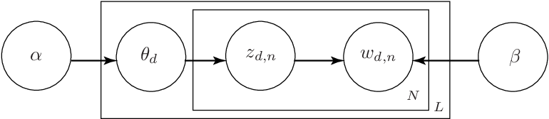 Figure 3 for Retrieving and Ranking Similar Questions from Question-Answer Archives Using Topic Modelling and Topic Distribution Regression
