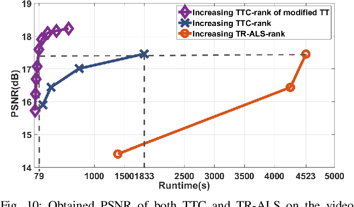 Figure 2 for Fast and Accurate Tensor Completion with Tensor Trains: A System Identification Approach