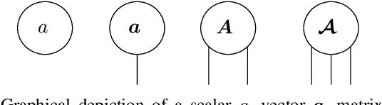Figure 1 for Fast and Accurate Tensor Completion with Tensor Trains: A System Identification Approach