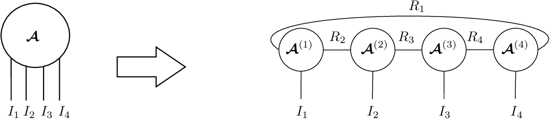 Figure 3 for Fast and Accurate Tensor Completion with Tensor Trains: A System Identification Approach