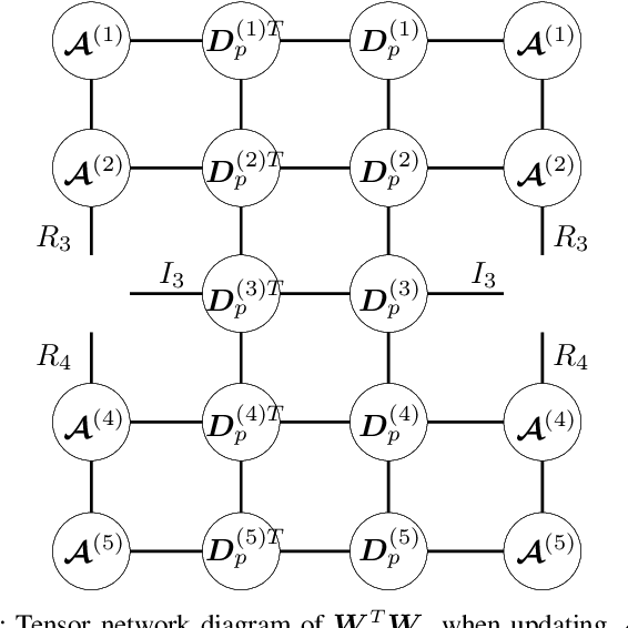 Figure 4 for Fast and Accurate Tensor Completion with Tensor Trains: A System Identification Approach