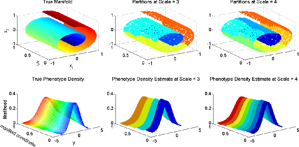 Figure 1 for Multiscale Dictionary Learning for Estimating Conditional Distributions