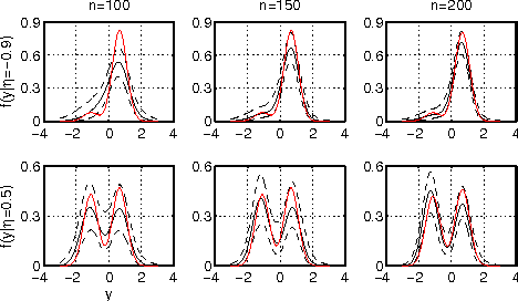 Figure 3 for Multiscale Dictionary Learning for Estimating Conditional Distributions