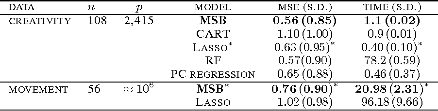 Figure 2 for Multiscale Dictionary Learning for Estimating Conditional Distributions