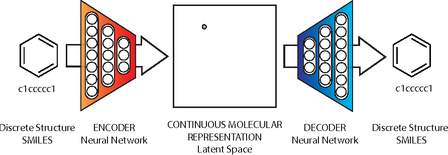 Figure 1 for Automatic chemical design using a data-driven continuous representation of molecules