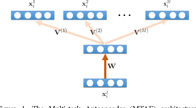 Figure 1 for Domain Generalization for Object Recognition with Multi-task Autoencoders