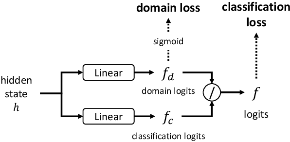 Figure 3 for Enhancing the Generalization for Intent Classification and Out-of-Domain Detection in SLU