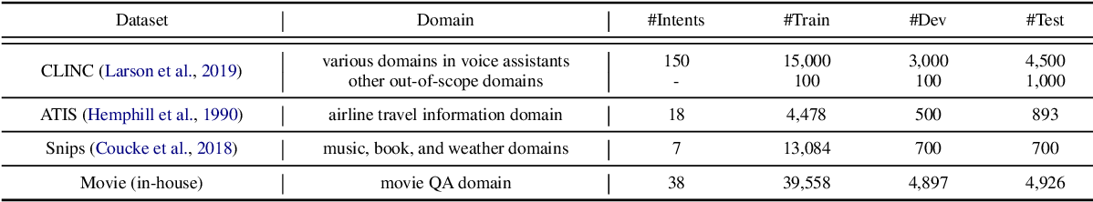 Figure 2 for Enhancing the Generalization for Intent Classification and Out-of-Domain Detection in SLU
