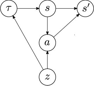 Figure 1 for Burn-In Demonstrations for Multi-Modal Imitation Learning