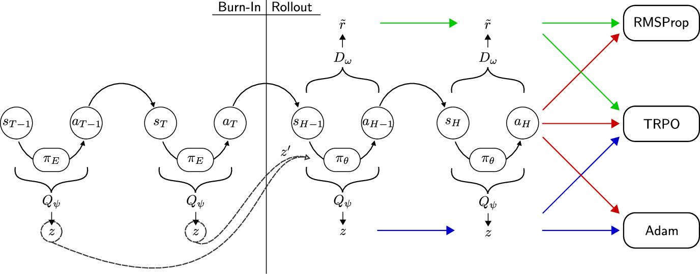 Figure 3 for Burn-In Demonstrations for Multi-Modal Imitation Learning