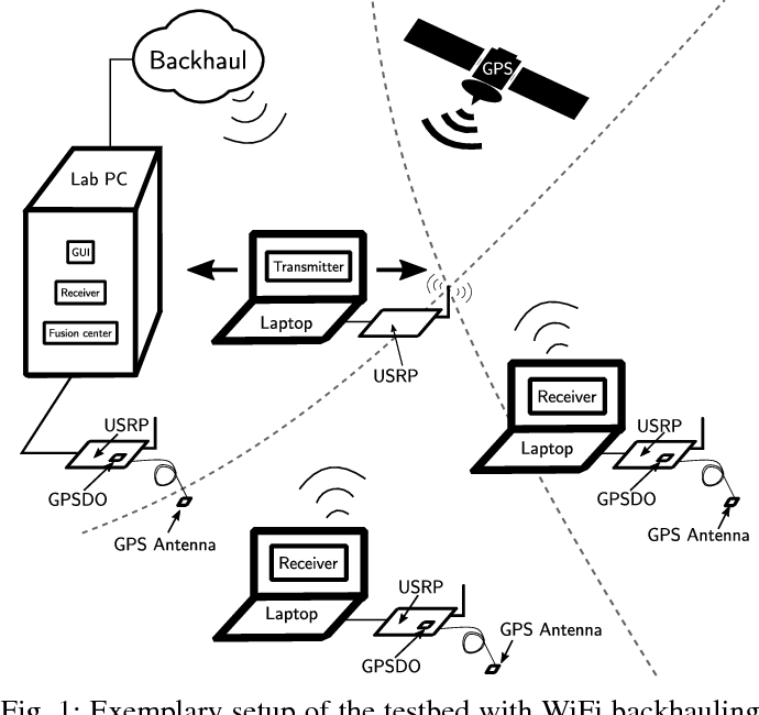 Distributed Software Defined Radio Testbed For Real Time Emitter