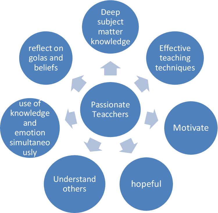 PDF] The Role of Passion in Effective Teaching and Learning