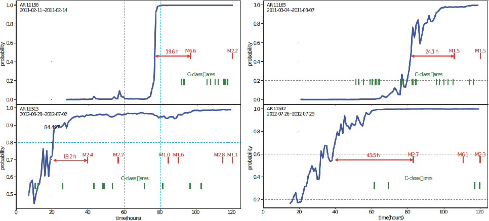 Figure 1 for Interpreting LSTM Prediction on Solar Flare Eruption with Time-series Clustering