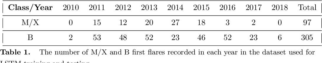 Figure 2 for Interpreting LSTM Prediction on Solar Flare Eruption with Time-series Clustering