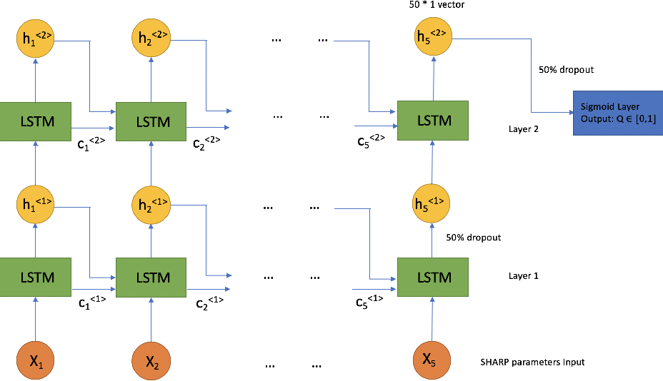 Figure 4 for Interpreting LSTM Prediction on Solar Flare Eruption with Time-series Clustering
