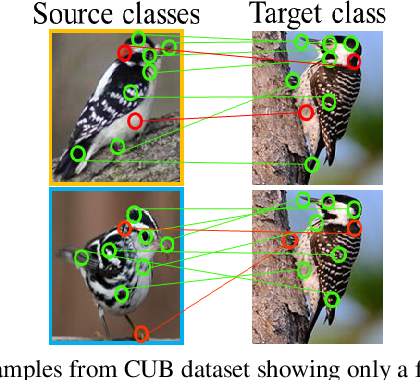 Figure 1 for An Integrated Attribute Guided Dense Attention Model for Fine-Grained Generalized Zero-Shot Learning
