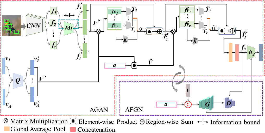 Figure 3 for An Integrated Attribute Guided Dense Attention Model for Fine-Grained Generalized Zero-Shot Learning