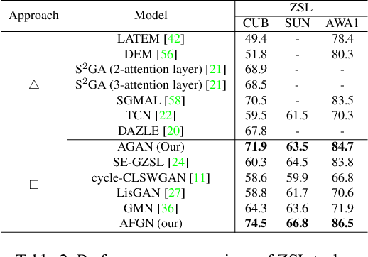Figure 4 for An Integrated Attribute Guided Dense Attention Model for Fine-Grained Generalized Zero-Shot Learning