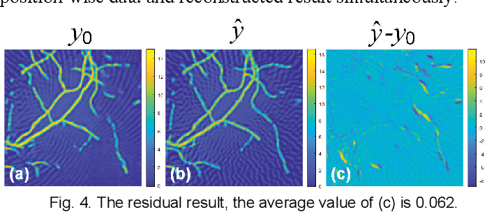 Figure 4 for Better Than Ground-truth? Beyond Supervised Learning for Photoacoustic Imaging Reconstruction