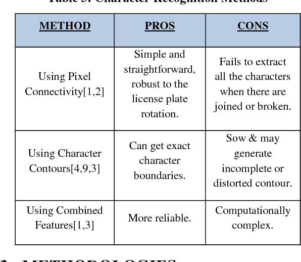Table 3 from Automated Recognition of Text in Images: A