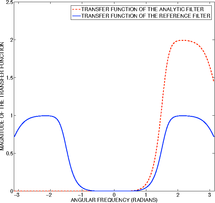 Figure 1 for Construction of Hilbert Transform Pairs of Wavelet Bases and Gabor-like Transforms