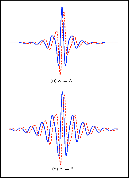 Figure 3 for Construction of Hilbert Transform Pairs of Wavelet Bases and Gabor-like Transforms