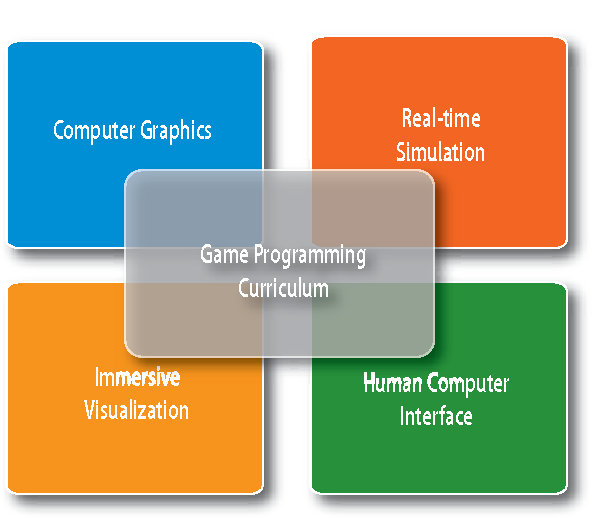 Figure 1 from Creating Interest in Computer Graphics by Teaching