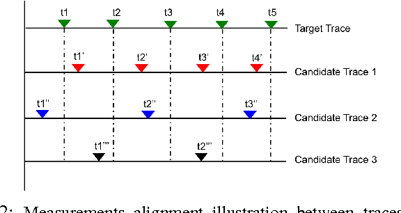 Fig. 2: Measurements alignment illustration between traces with varied periodicity and non-aligned sample time stamp instances