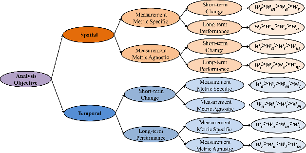 Fig. 3: Decision tree for different measurement analysis objectives and the corresponding relative measurement attributes' weights
