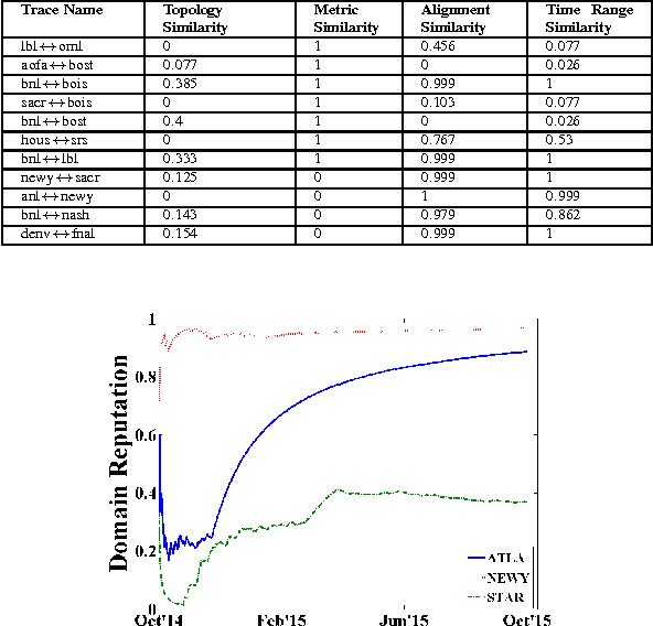 TABLE II: Measurement attributes similarity score description
