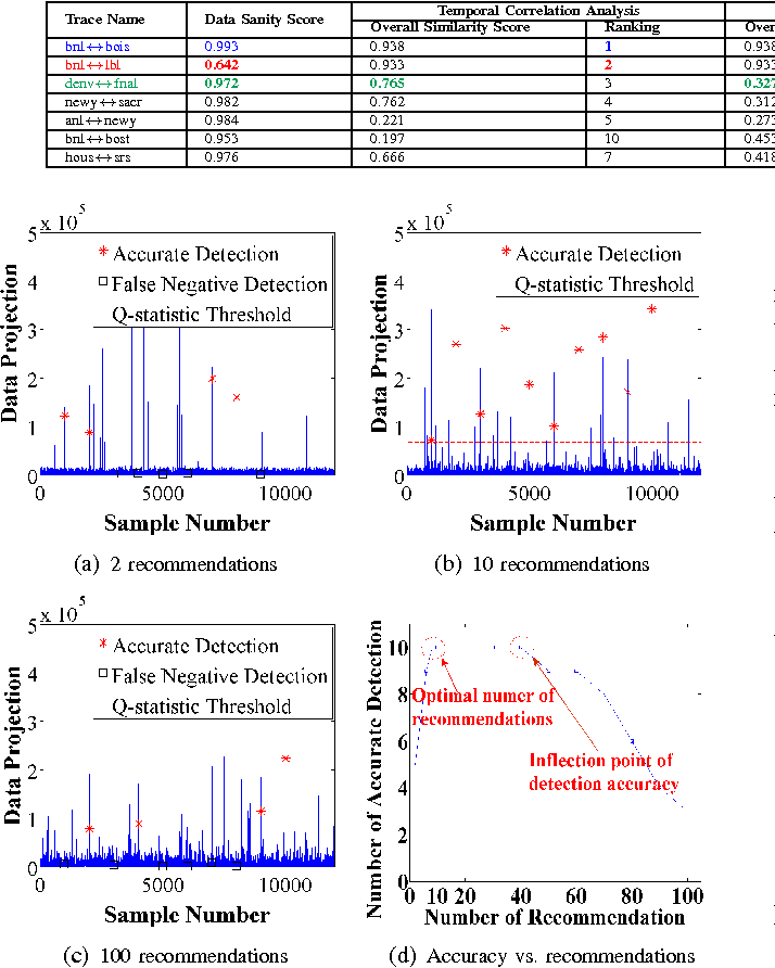Fig. 5: Accuracy of correlated anomaly detection in terms of false alarms with varying number of recommended traces