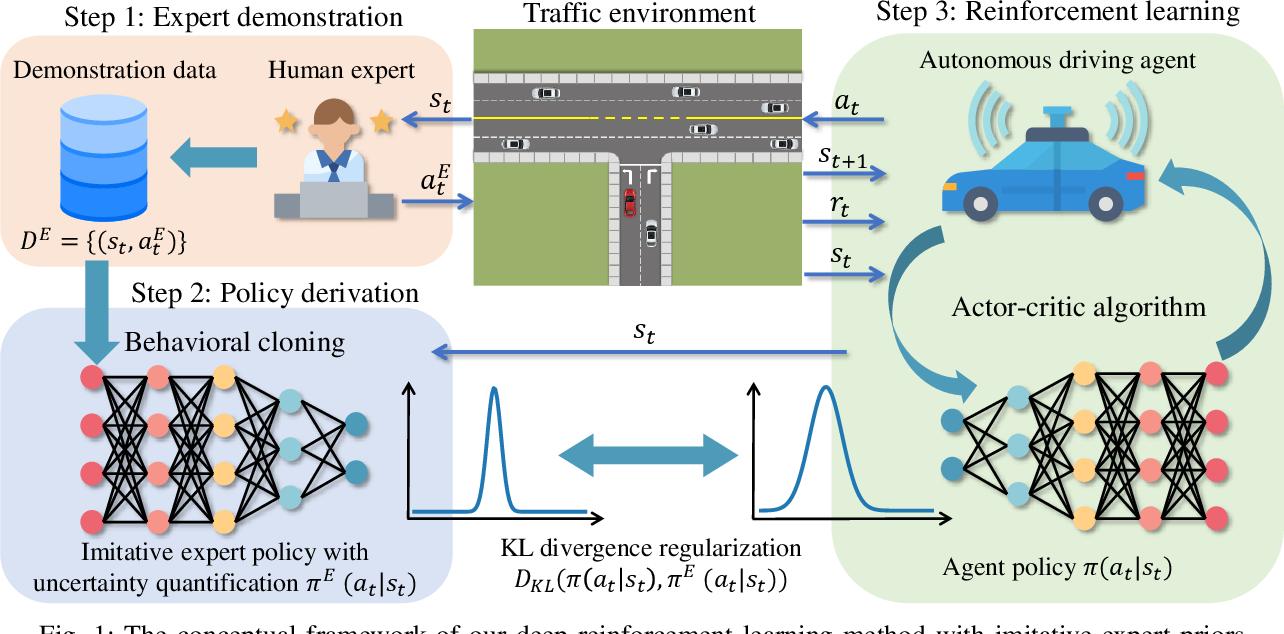 Figure 1 for Efficient Deep Reinforcement Learning with Imitative Expert Priors for Autonomous Driving