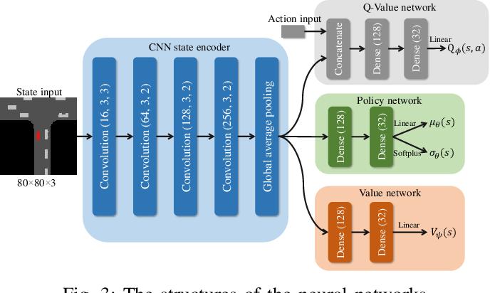 Figure 3 for Efficient Deep Reinforcement Learning with Imitative Expert Priors for Autonomous Driving