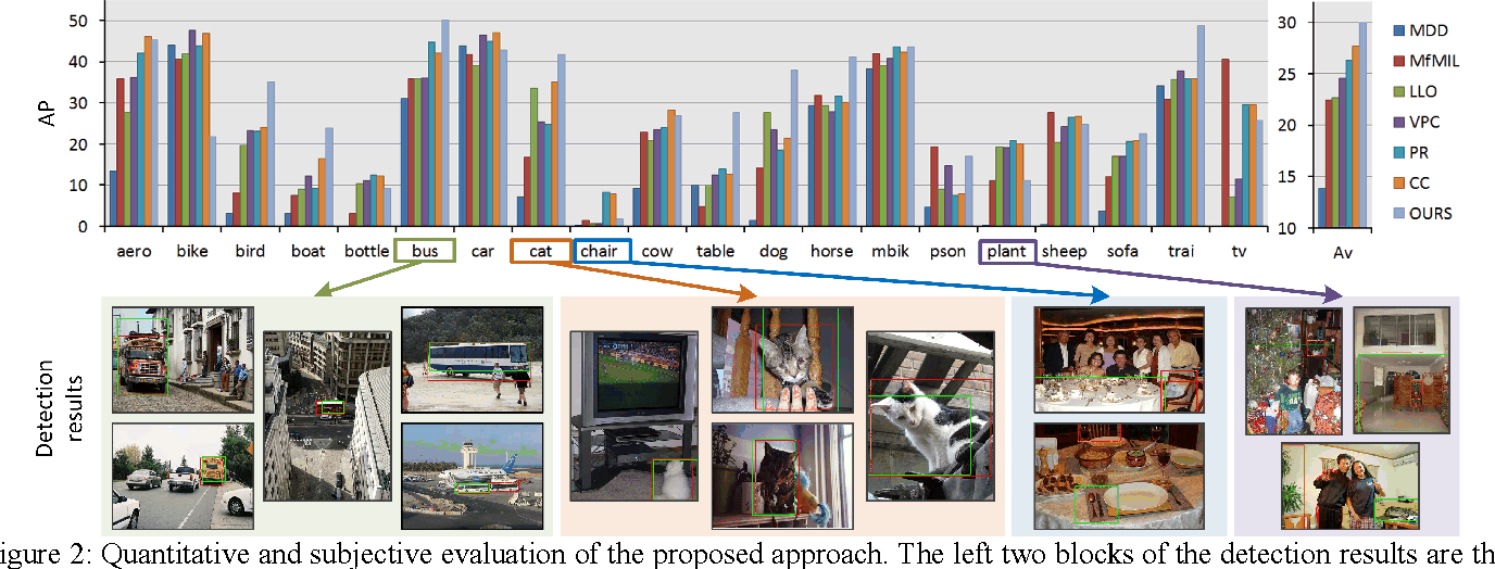 Figure 3 for Bridging Saliency Detection to Weakly Supervised Object Detection Based on Self-paced Curriculum Learning