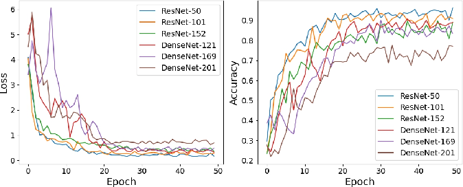 Figure 3 for Automatic Recognition of Abdominal Organs in Ultrasound Images based on Deep Neural Networks and K-Nearest-Neighbor Classification