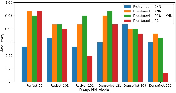 Figure 4 for Automatic Recognition of Abdominal Organs in Ultrasound Images based on Deep Neural Networks and K-Nearest-Neighbor Classification
