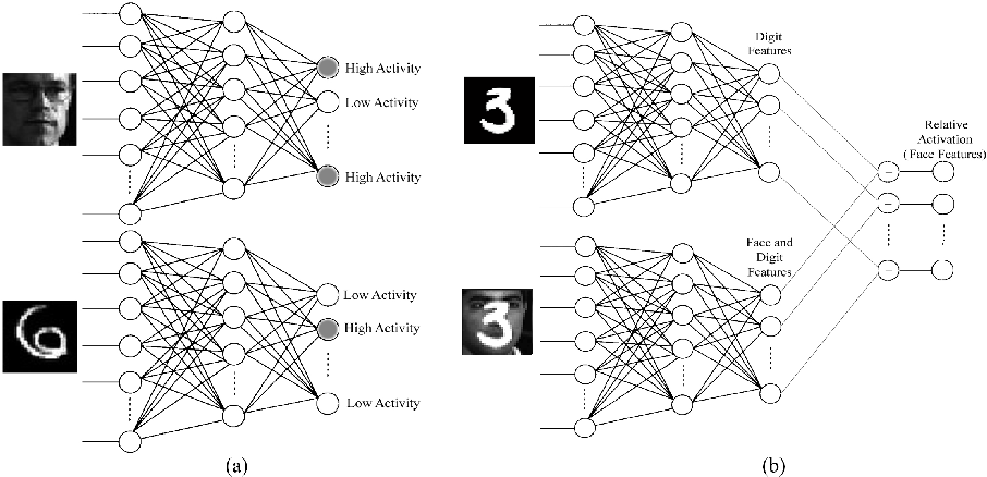 Figure 3 for Distinction between features extracted using deep belief networks