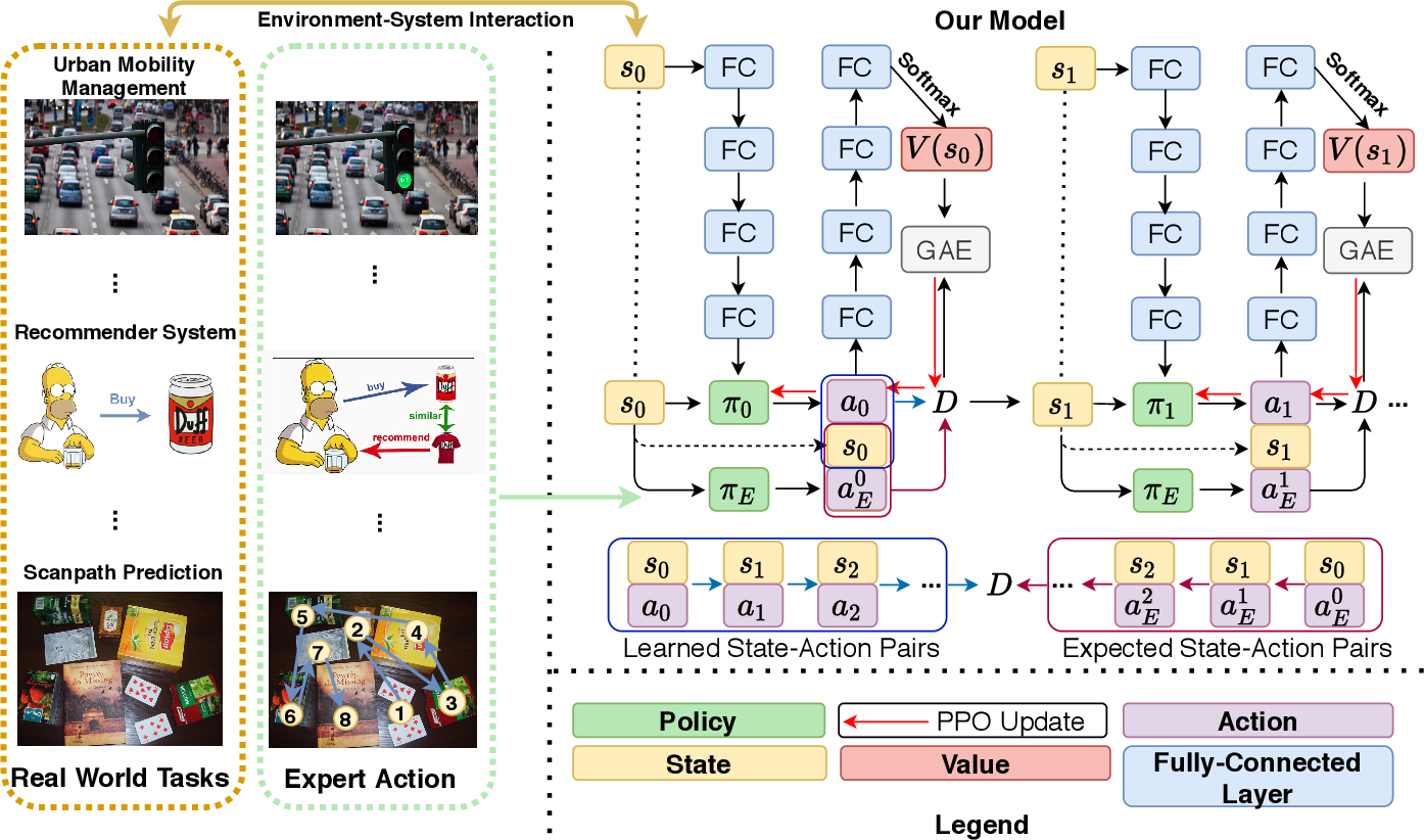 Figure 1 for Generative Adversarial Reward Learning for Generalized Behavior Tendency Inference