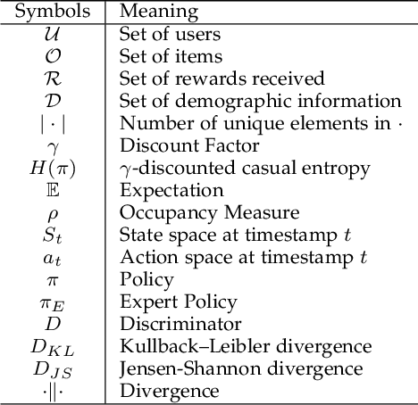 Figure 2 for Generative Adversarial Reward Learning for Generalized Behavior Tendency Inference