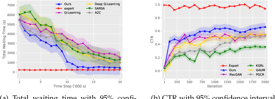 Figure 3 for Generative Adversarial Reward Learning for Generalized Behavior Tendency Inference