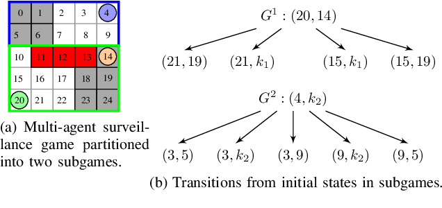 Figure 3 for Distributed Synthesis of Surveillance Strategies for Mobile Sensors
