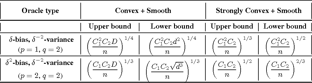 Figure 2 for (Bandit) Convex Optimization with Biased Noisy Gradient Oracles