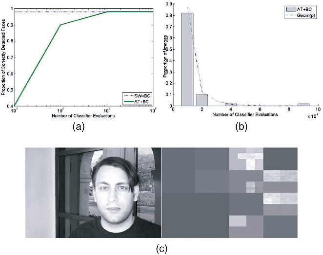 Figure 4 for Active Testing for Face Detection and Localization