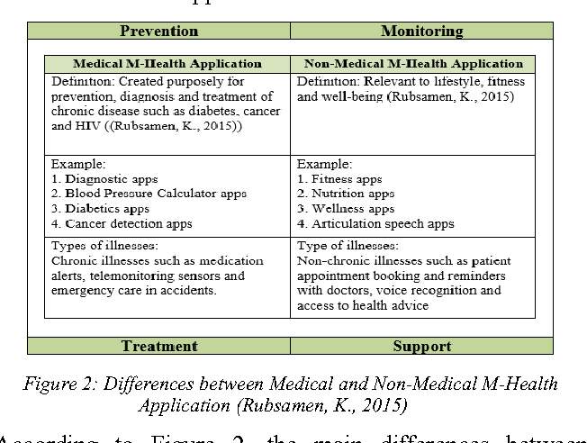 Table 1 from Evaluating the impact of non-medical m-health