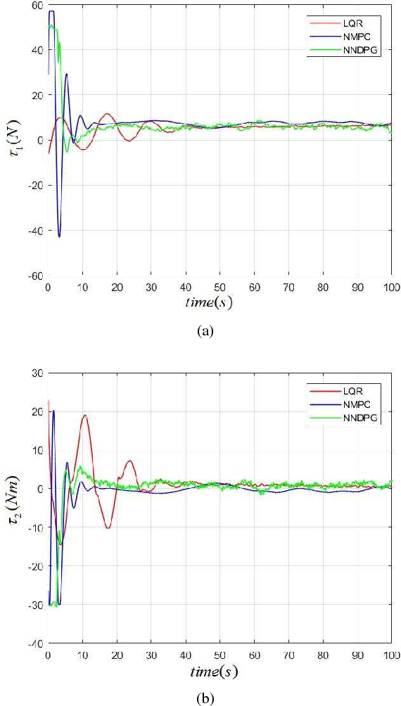 Figure 2 for Depth Control of Model-Free AUVs via Reinforcement Learning