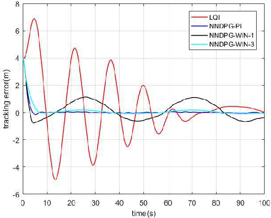 Figure 4 for Depth Control of Model-Free AUVs via Reinforcement Learning