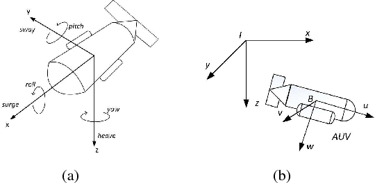 Figure 1 for Depth Control of Model-Free AUVs via Reinforcement Learning