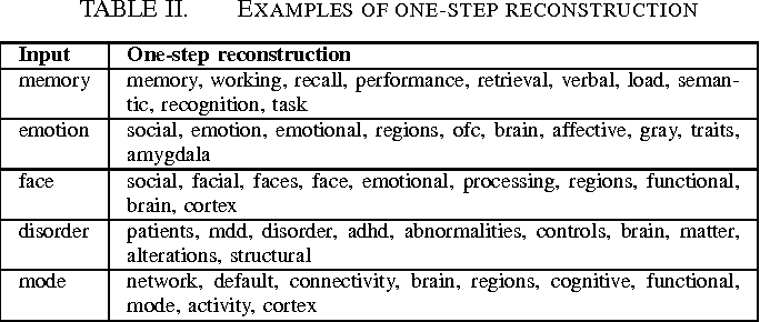 Figure 2 for Text-mining the NeuroSynth corpus using Deep Boltzmann Machines