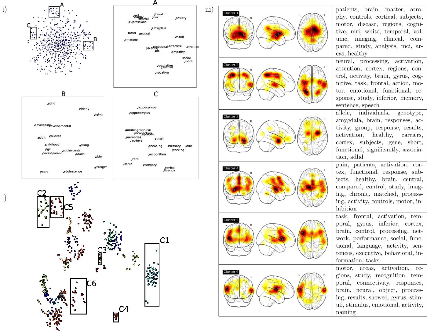 Figure 1 for Text-mining the NeuroSynth corpus using Deep Boltzmann Machines