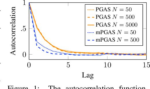 Figure 1 for Parameter elimination in particle Gibbs sampling